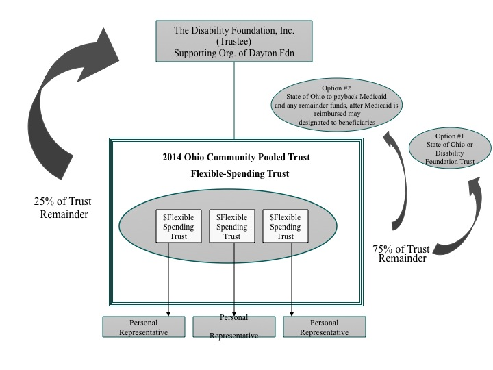 2014 Flexible Spending Trust